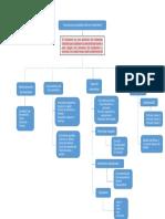 Mapa Conceptual funciones y propositos de los inventarios.docx