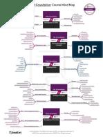 ITIL 4 mindmap