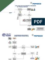 FLUJOGRAMA DE RESPUESTA A EMERGENCIAS - PEPSICO..pdf