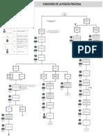 Flujograma Funciones de La Polic a Procesal