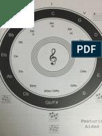Circle of Fifth