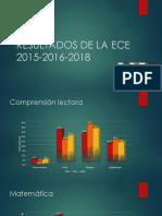 Resultados de La ECE I.E.E. DANIEL BECERRA IL