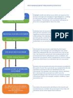 Risk Assessment Strategy V2