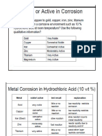 8 Forms Corrosion Mhs Handout
