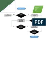Diagrama de Flujo Receta