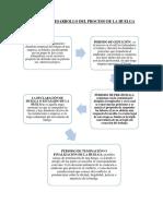 ESQUEMA O DESARROLLO DEL PROCESO DE LA HUELVA tarea ultimo texto.docx