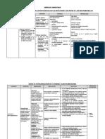 1 Consistencia Operacionalización Clima y Gestión