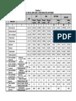 Tabel indicatori performanta