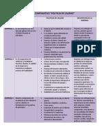 """CUADRO COMPARATIVO """"POLITICAS DE CALIDAD"""" Servicioalcliente"""