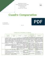 Cuadro Comparativo, Teorías del Desarrollo Humano.pdf
