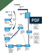 Flujo de Proceso Administrativo