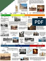Timeline of Chepauk Palace