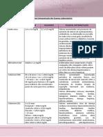 Interpretação Dos Exames Laboratoriais para nutrição