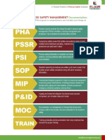 Process safety Managment (PSM)