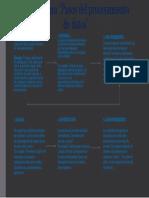 pasos de procesos de informacion