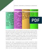 Constructivismo, Cognitivismo, Conductismo , Competencias