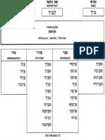 Verbos em hebraicos