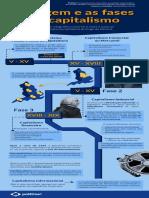 Origem e as Fases Do Capitalismo - Infografico Politize