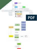 aprendizaje (mapa conceptual)