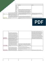 Cons2 Matrix - Due Process Reviewer.docx
