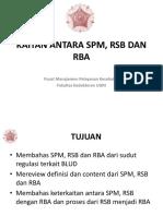 Modul 1_kaitan Spm, Rsb, Rba