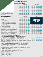 Classifica ristoranti modenesi