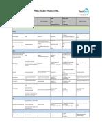 TE.01 Plan Control Materias Primas, Proceso y Producto Final