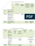 Digestive System Diseases Table