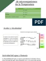 Clases de microorganismos según la Temperatura.pptx