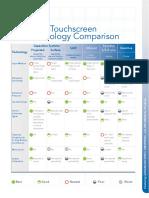 TouchscreenTechnology Comparison Esterline