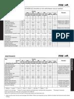 Apache 160 Maintenance Schedule