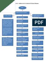 Diagrama de Flujo de La Auditoría de La Gestión Del Talento Humano