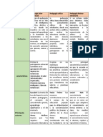 Cuadro Comparativo Pedagogias