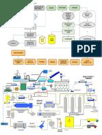 Flujo de Proceso de Harina y Aceite de Pescado
