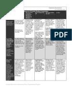 Agreement Chart
