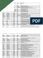 Field List