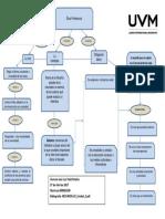 diagrama de ética y comportamiento organizacional