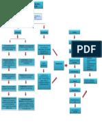 MAPA CONCEPTUAL PARTICIPACION POLITICA EN LA CONSTITUCION DE 1991.docx