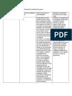 Influencia Del Entorno en El Desarrollo Sostenible de Las Pymes