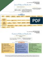 Mapa Conceptual Constitución Política y Derechos Humanos