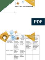 Cuadro áreas de aplicación de la psicología jurídica (1). Eliz