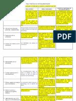 Tabla Practicas de Retroalimentacion M4 U1 rev (2).docx