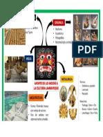 Infografia Moche Imagen