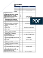 IPFP Focal Person List