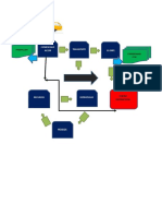 Mapa de Proceso de Distribucion Logistica