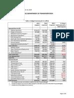 SDOT Budget