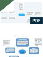 E-Procurement Mind Map