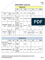 Lubricant Basic Comparison Table - Industrial