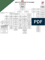 Dc Govt Org Chart 2019