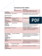 Common Drugs and Their Antidotes.pdf · Version 1